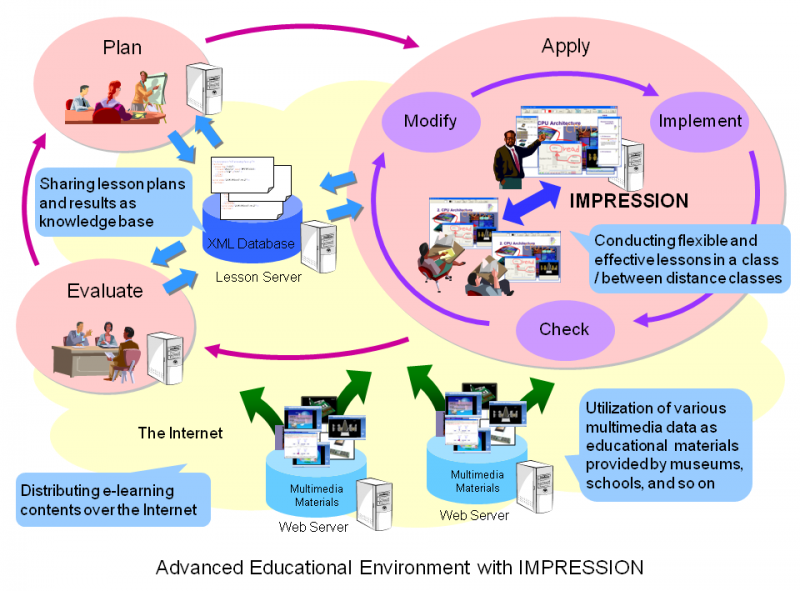 educational environment Learning environment can refer to an educational approach, cultural context, or physical setting in which teaching and learning occur the term is commonly used as a.