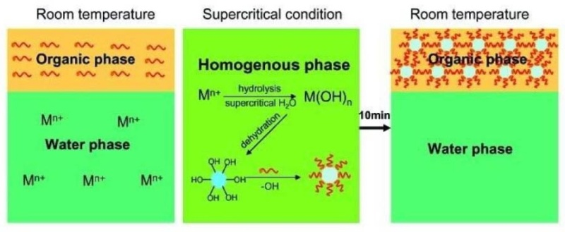 innovation of hydrothermal synthesis from the past Abstractthe authors report the hydrothermal synthesis of undoped zro2 nanospindles and yttria as well as ceria doped or dual doped zro2 nanoparticles at a temperature as low as 160°c.